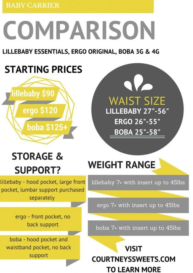 New LILLEbaby Essentials Baby Carrier + Baby Carrier Comparison with Ergo and Boba